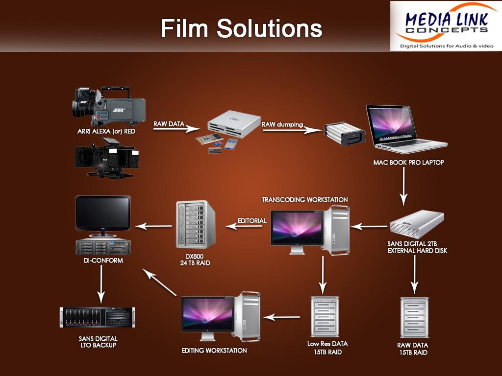 Media Link Concepts